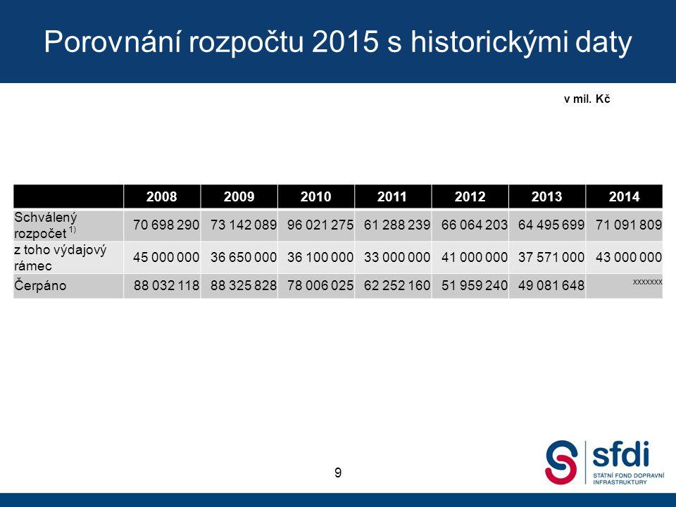 Porovnání rozpočtu 2015 s historickými daty