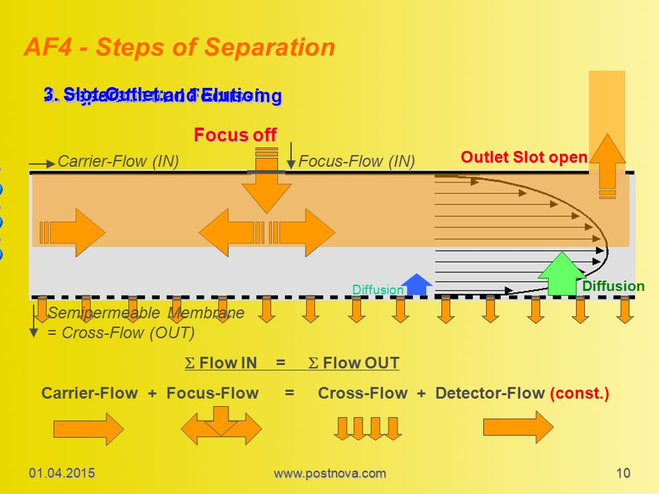 Carrier-Flow + Focus-Flow = Cross-Flow + Detector-Flow (const.)