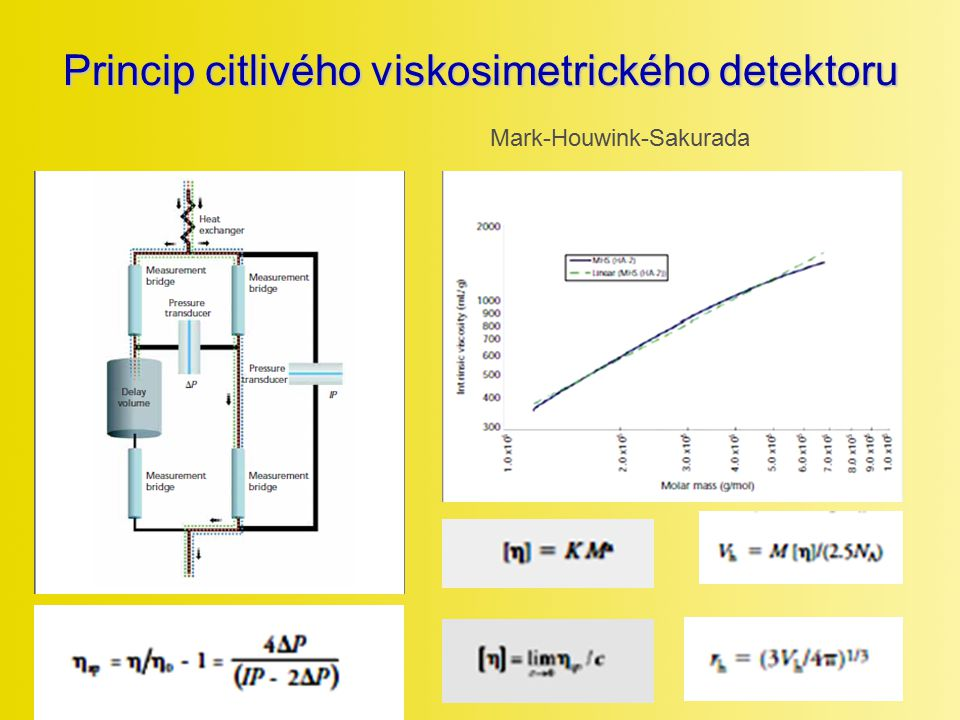 Princip citlivého viskosimetrického detektoru