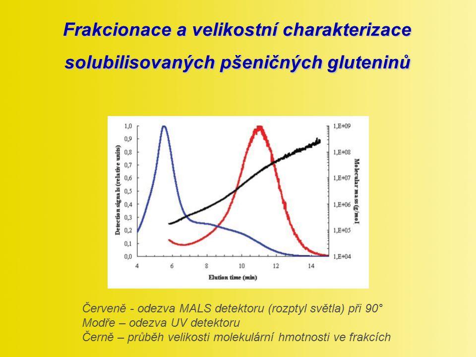 Frakcionace a velikostní charakterizace solubilisovaných pšeničných gluteninů