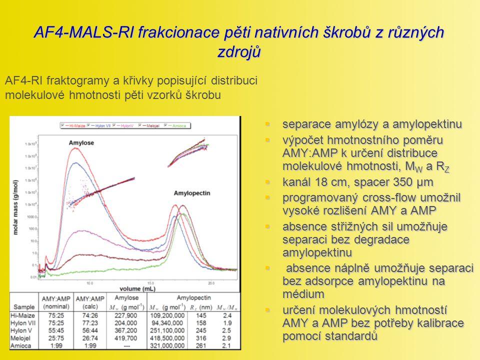 AF4-MALS-RI frakcionace pěti nativních škrobů z různých zdrojů