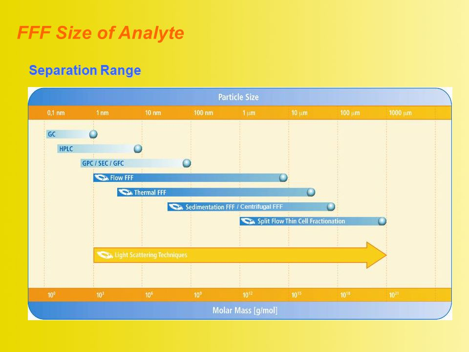 FFF Size of Analyte Separation Range / Centrifugal FFF