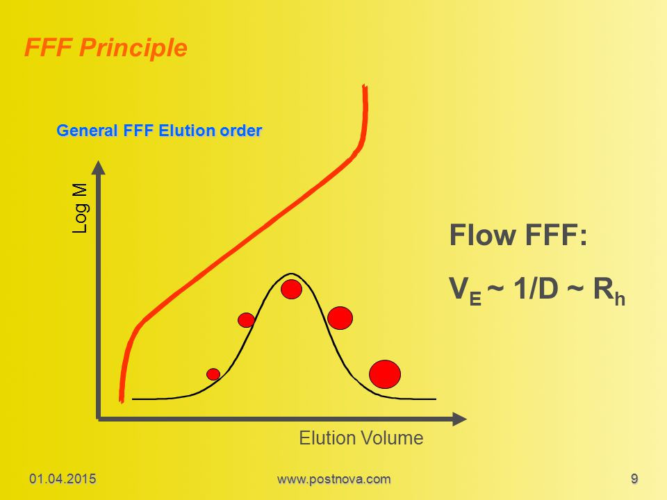 Flow FFF: VE ~ 1/D ~ Rh FFF Principle Log M Elution Volume