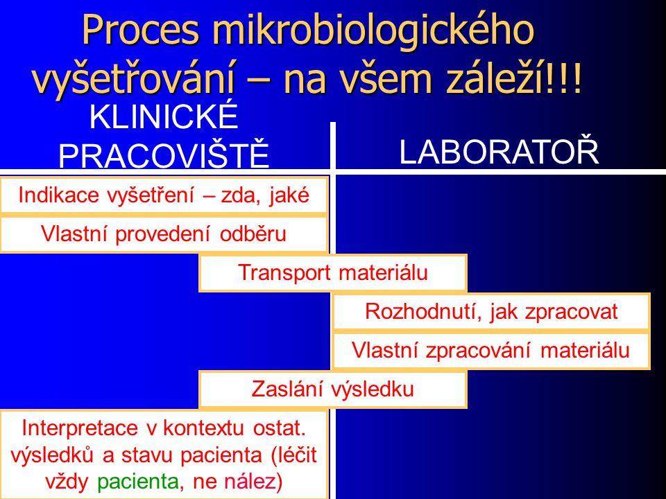Proces mikrobiologického vyšetřování – na všem záleží!!!