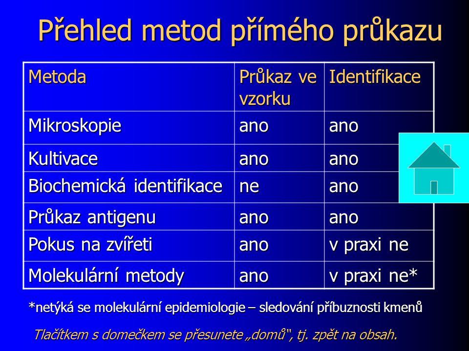 Přehled metod přímého průkazu