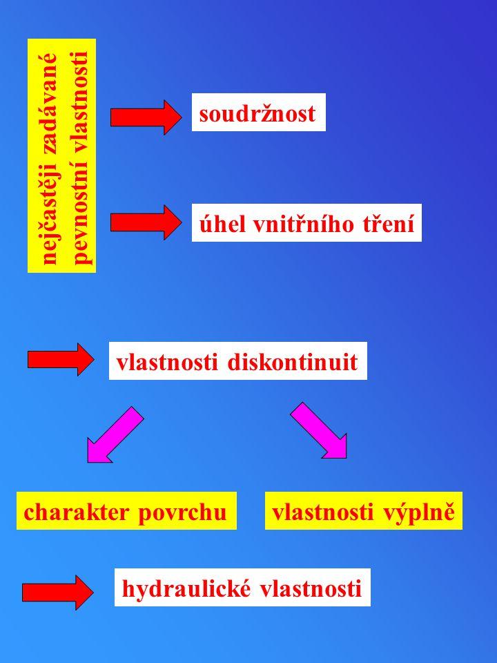 soudržnost nejčastěji zadávané. pevnostní vlastnosti. úhel vnitřního tření. vlastnosti diskontinuit.