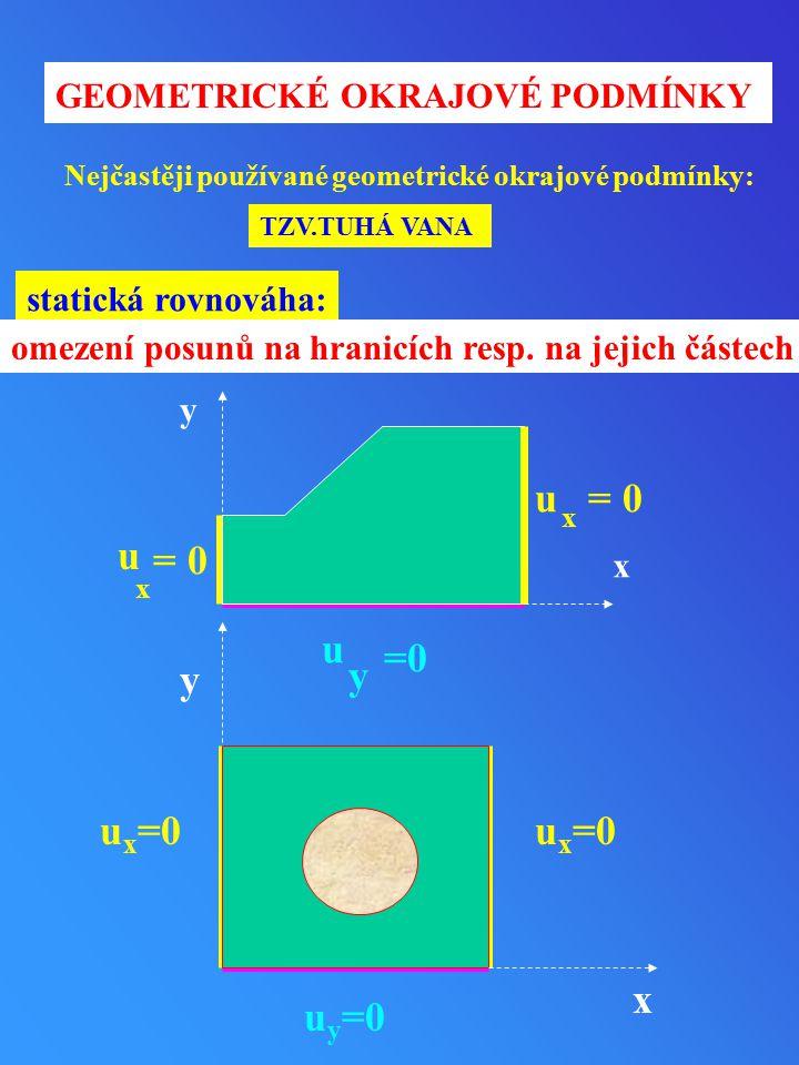 = 0 u =0 y y ux=0 x uy=0 GEOMETRICKÉ OKRAJOVÉ PODMÍNKY