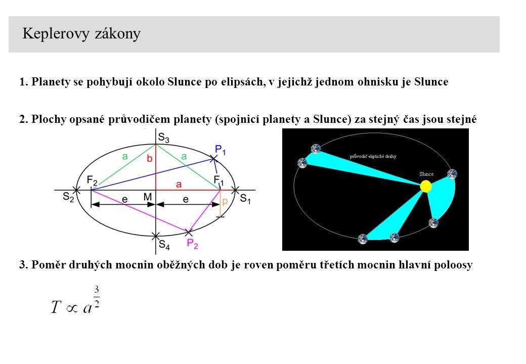 Keplerovy zákony 1. Planety se pohybují okolo Slunce po elipsách, v jejichž jednom ohnisku je Slunce.