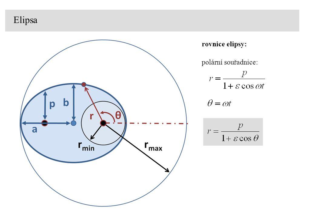 Elipsa rovnice elipsy: polární souřadnice: