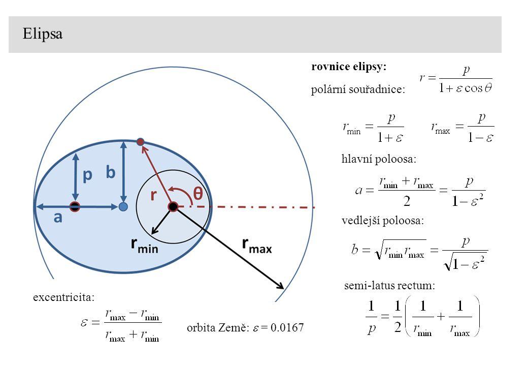 Elipsa rovnice elipsy: polární souřadnice: hlavní poloosa: