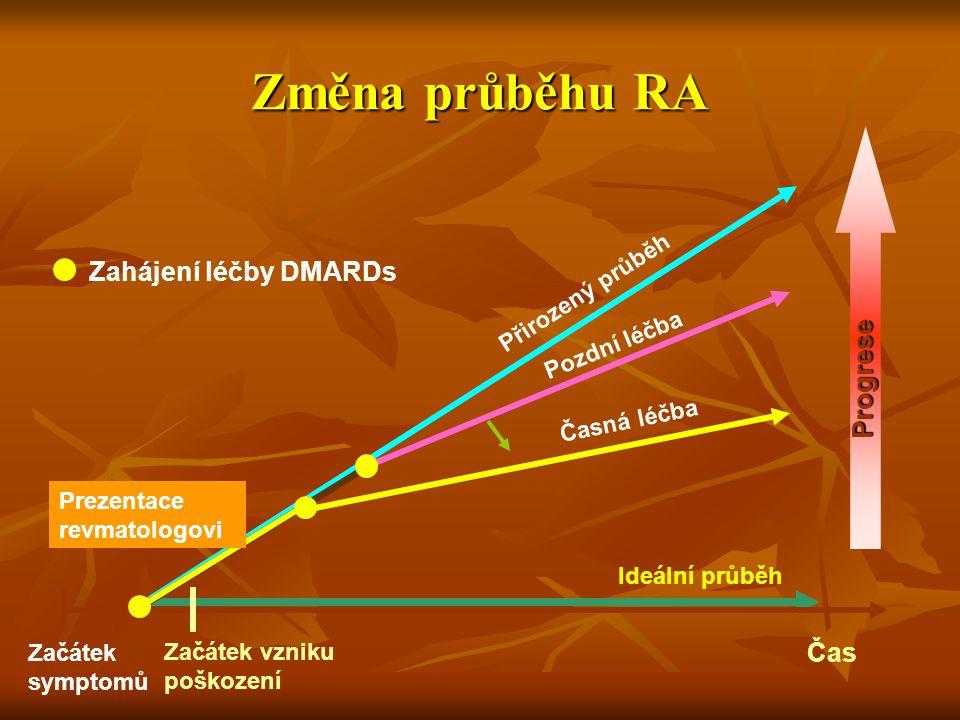 Změna průběhu RA Zahájení léčby DMARDs Progrese Čas Přirozený průběh
