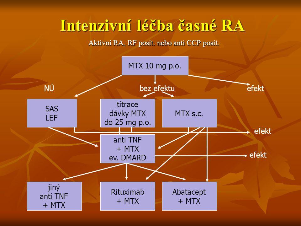 Intenzivní léčba časné RA