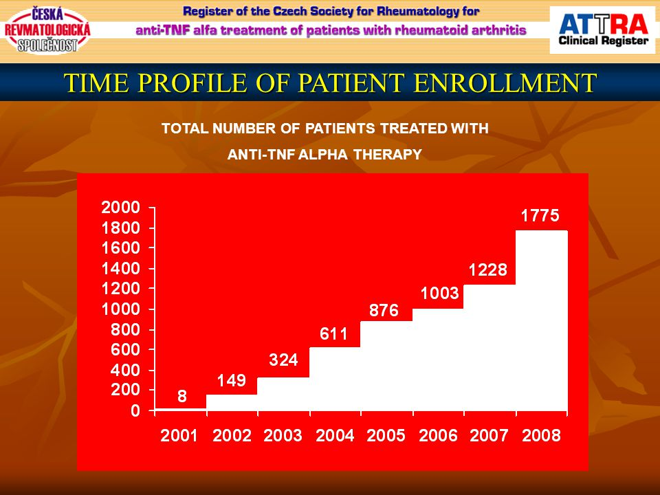TOTAL NUMBER OF PATIENTS TREATED WITH ANTI-TNF ALPHA THERAPY