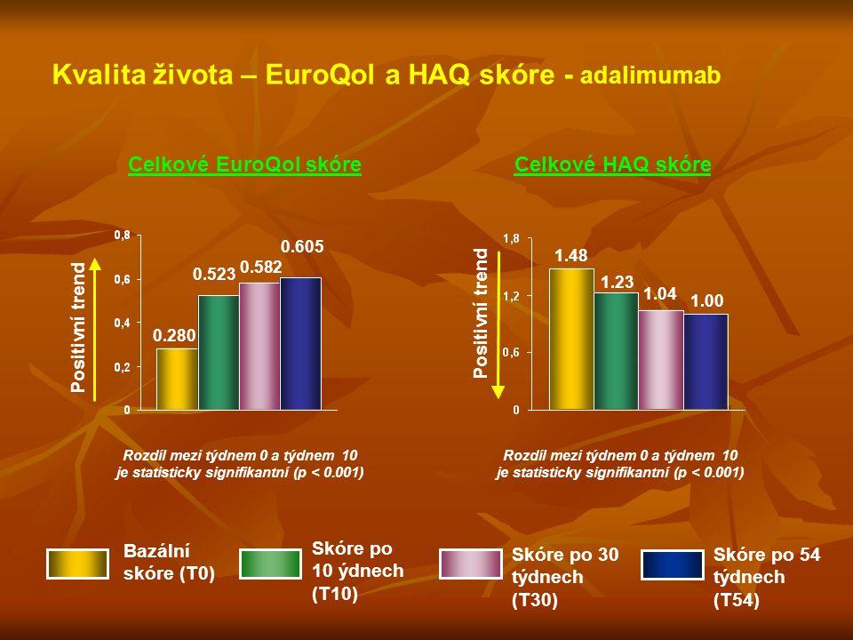 Kvalita života – EuroQol a HAQ skóre - adalimumab