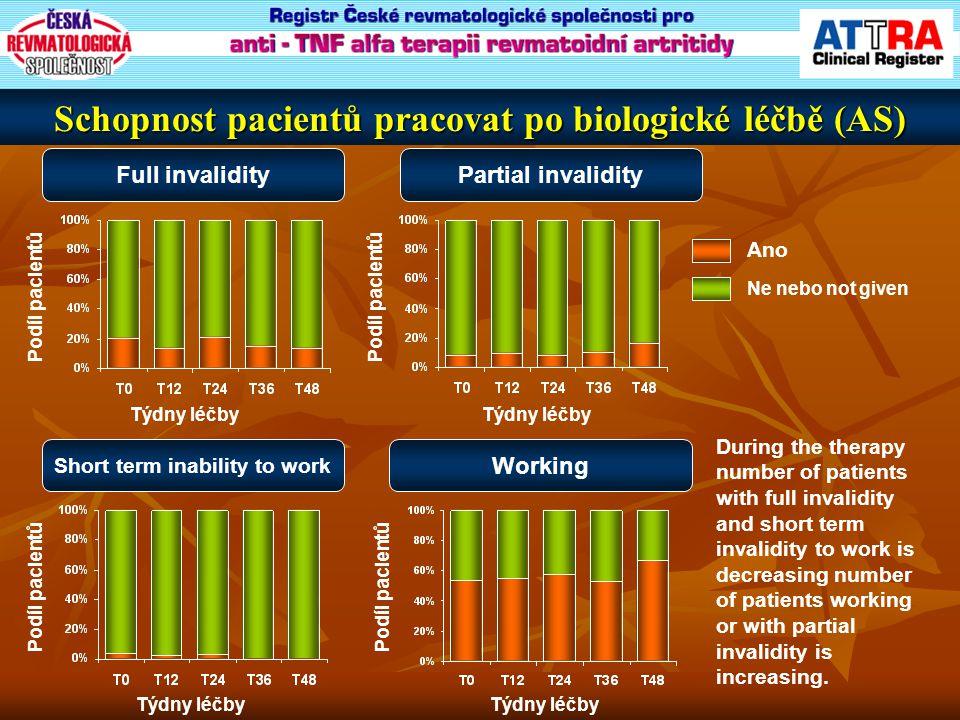 Schopnost pacientů pracovat po biologické léčbě (AS)