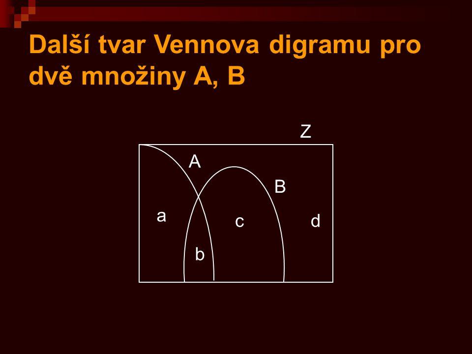 Další tvar Vennova digramu pro dvě množiny A, B