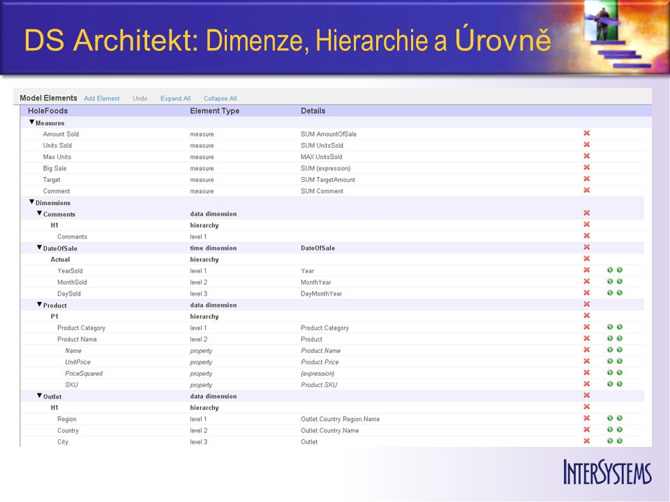 DS Architekt: Dimenze, Hierarchie a Úrovně