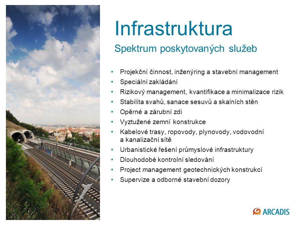 Infrastruktura Spektrum poskytovaných služeb