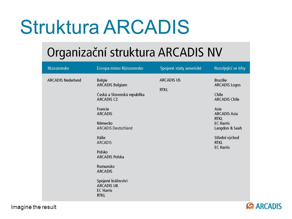 Struktura ARCADIS