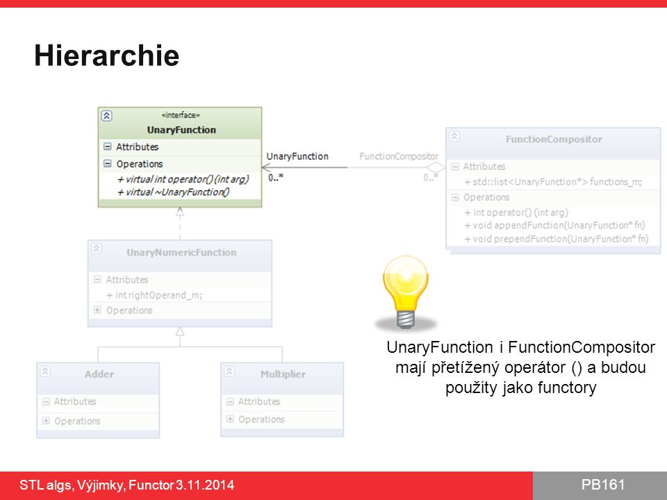 Hierarchie UnaryFunction i FunctionCompositor