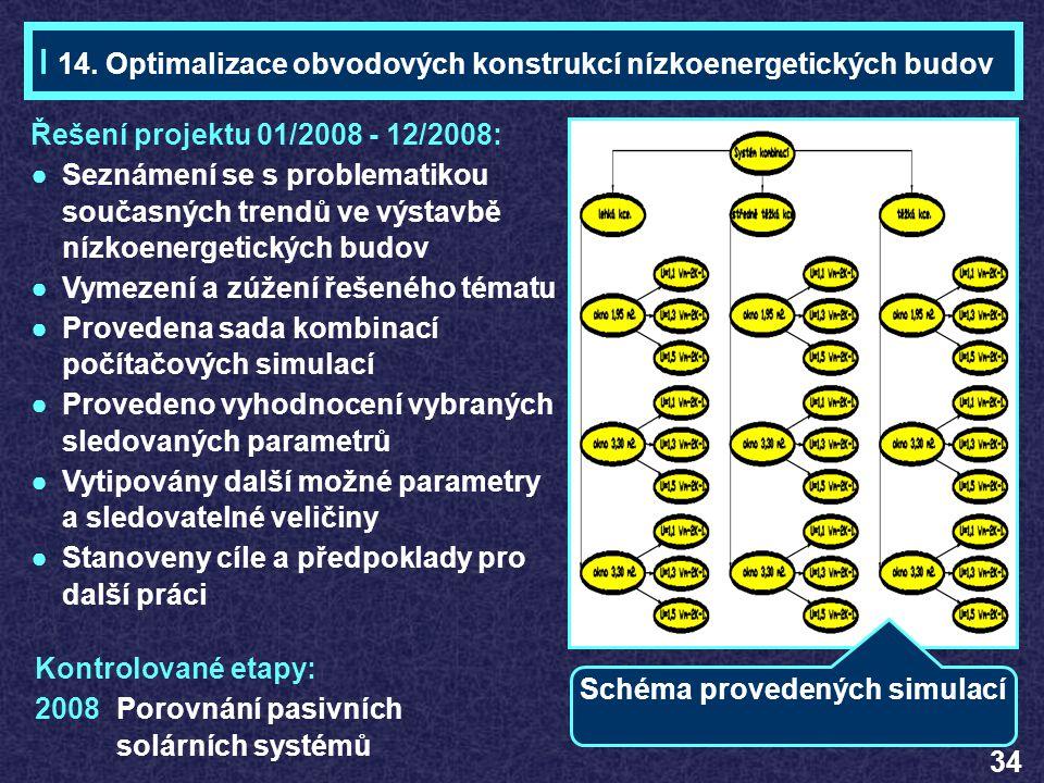 Ing. Marek KADLEC Téma 14 14. Optimalizace obvodových konstrukcí nízkoenergetických budov. Řešení projektu 01/2008 - 12/2008: