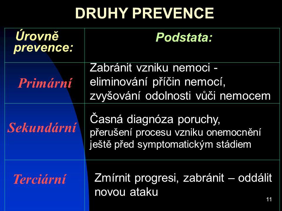 DRUHY PREVENCE Primární Sekundární Terciární Podstata: