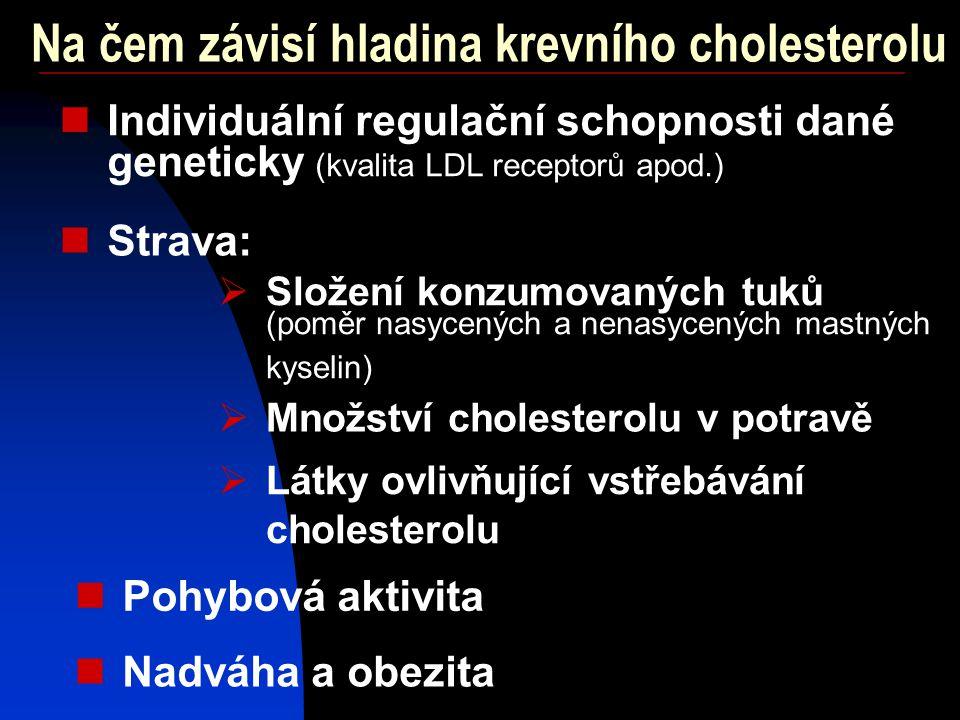 Na čem závisí hladina krevního cholesterolu