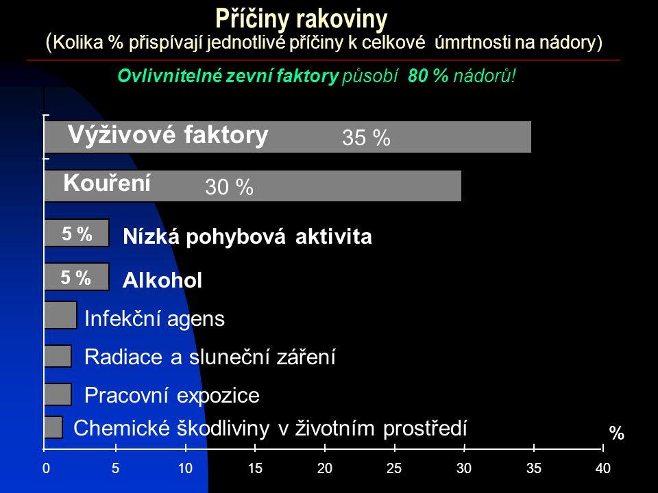 (Kolika % přispívají jednotlivé příčiny k celkové úmrtnosti na nádory)