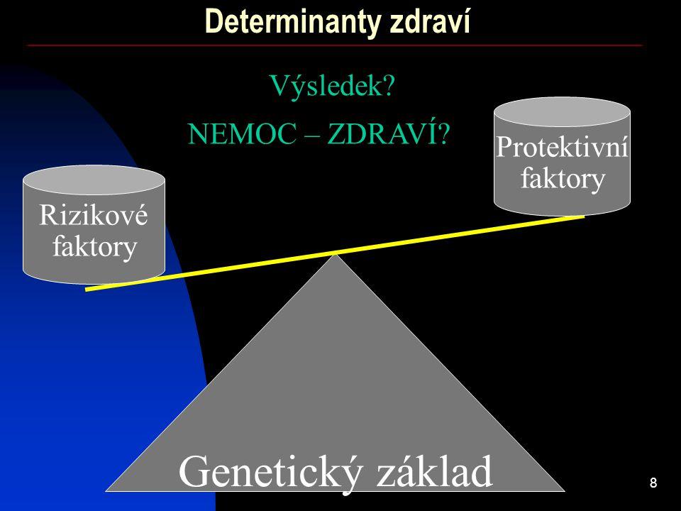 Determinanty zdraví Výsledek Protektivní faktory NEMOC – ZDRAVÍ