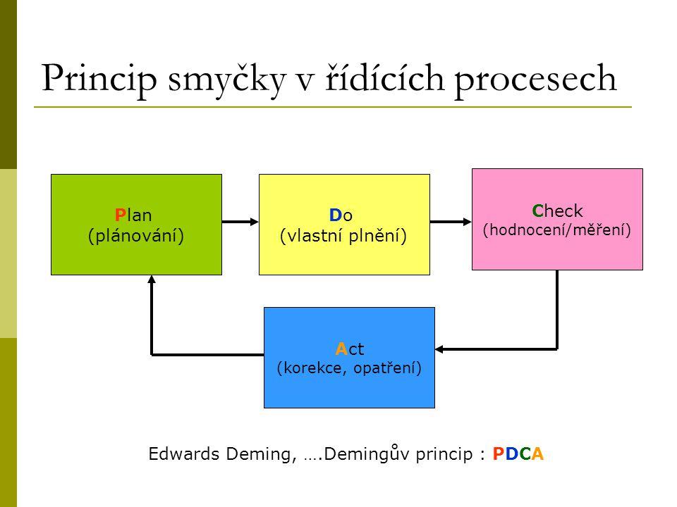 Princip smyčky v řídících procesech