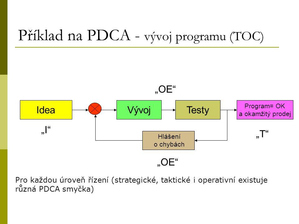Příklad na PDCA - vývoj programu (TOC)