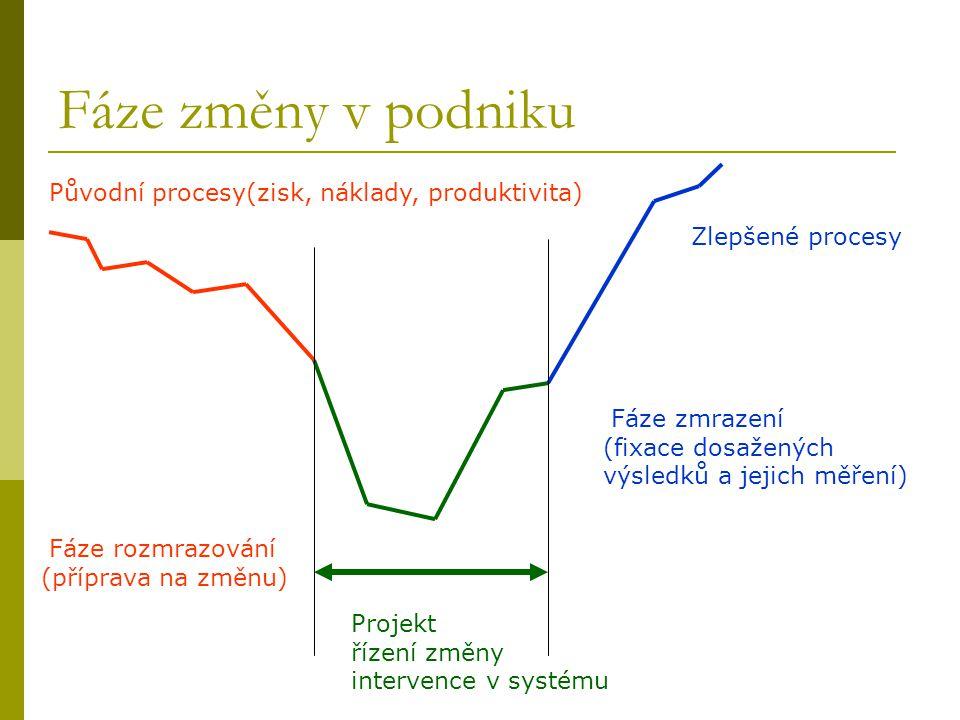 Fáze změny v podniku Původní procesy(zisk, náklady, produktivita)