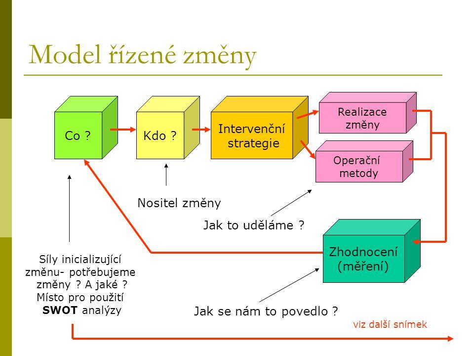 Model řízené změny Co Kdo Intervenční strategie Nositel změny
