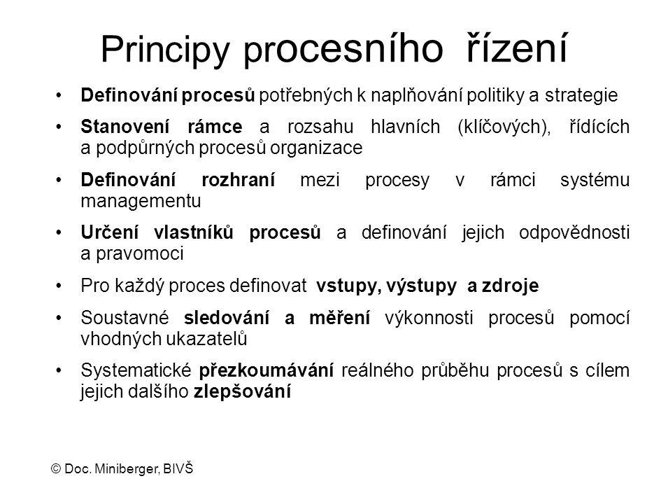 Principy procesního řízení