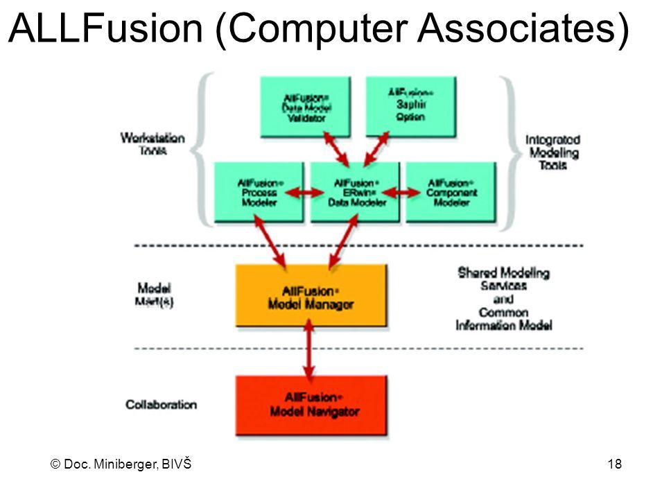 ALLFusion (Computer Associates)