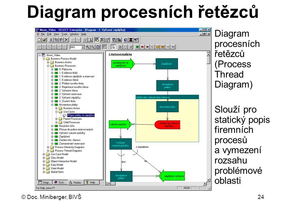 Diagram procesních řetězců