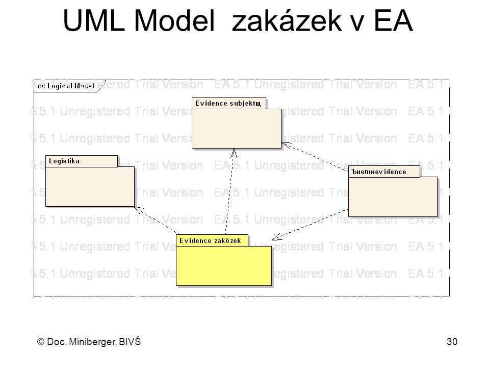 UML Model zakázek v EA