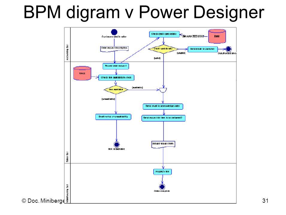 BPM digram v Power Designer