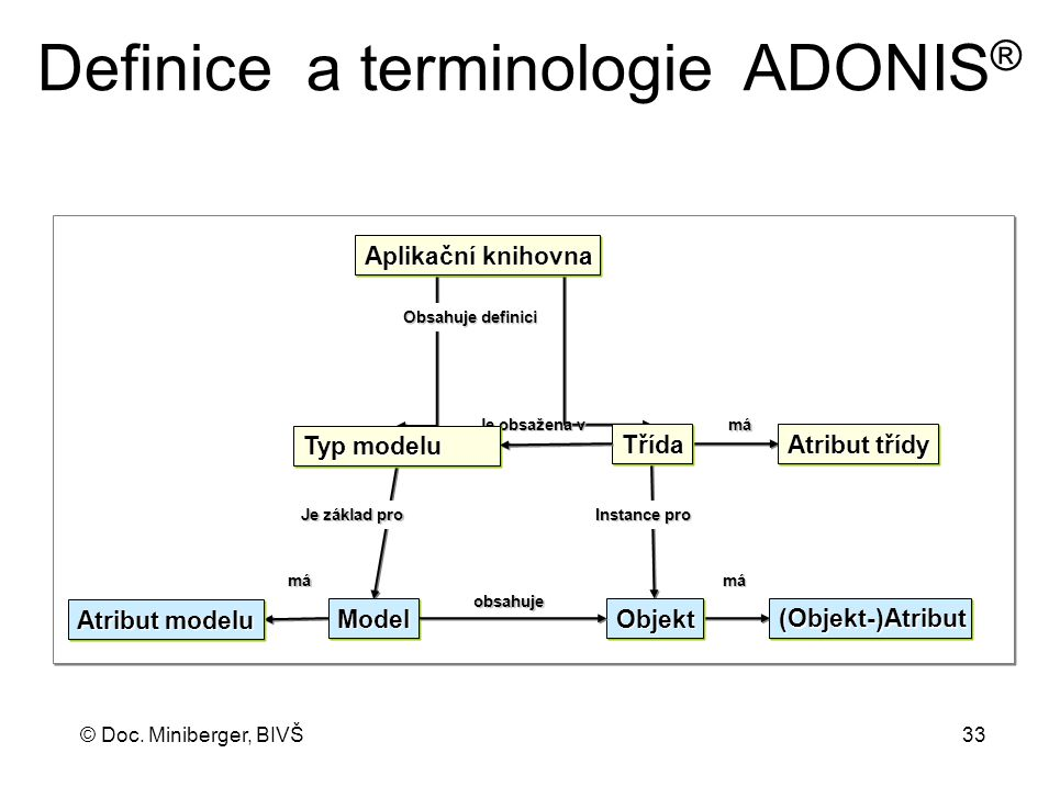 Definice a terminologie ADONIS®