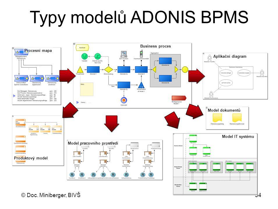 Typy modelů ADONIS BPMS