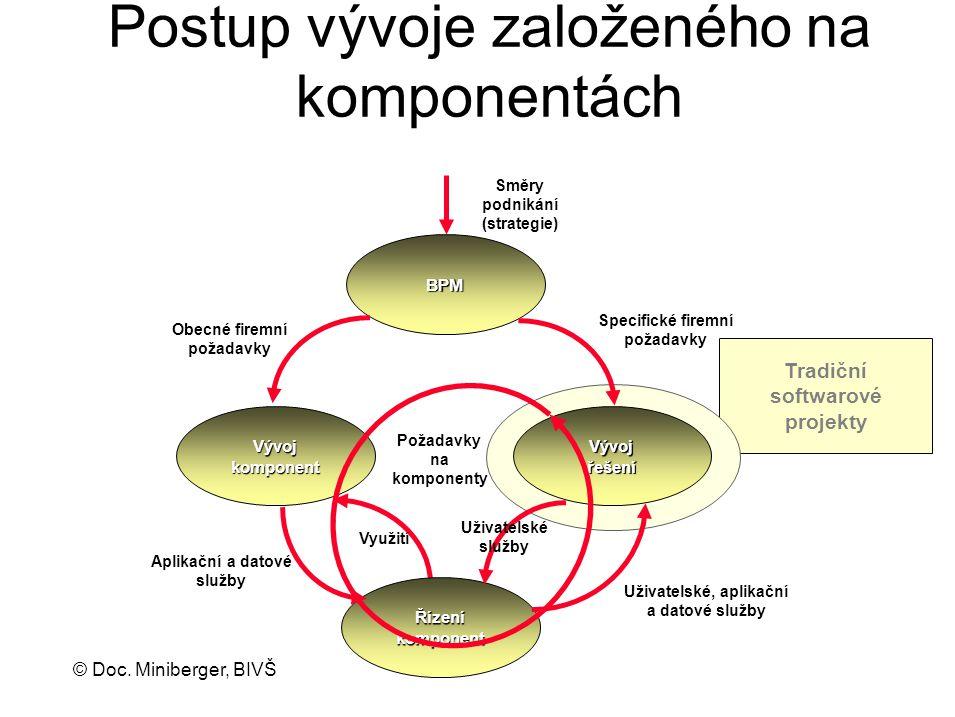 Postup vývoje založeného na komponentách