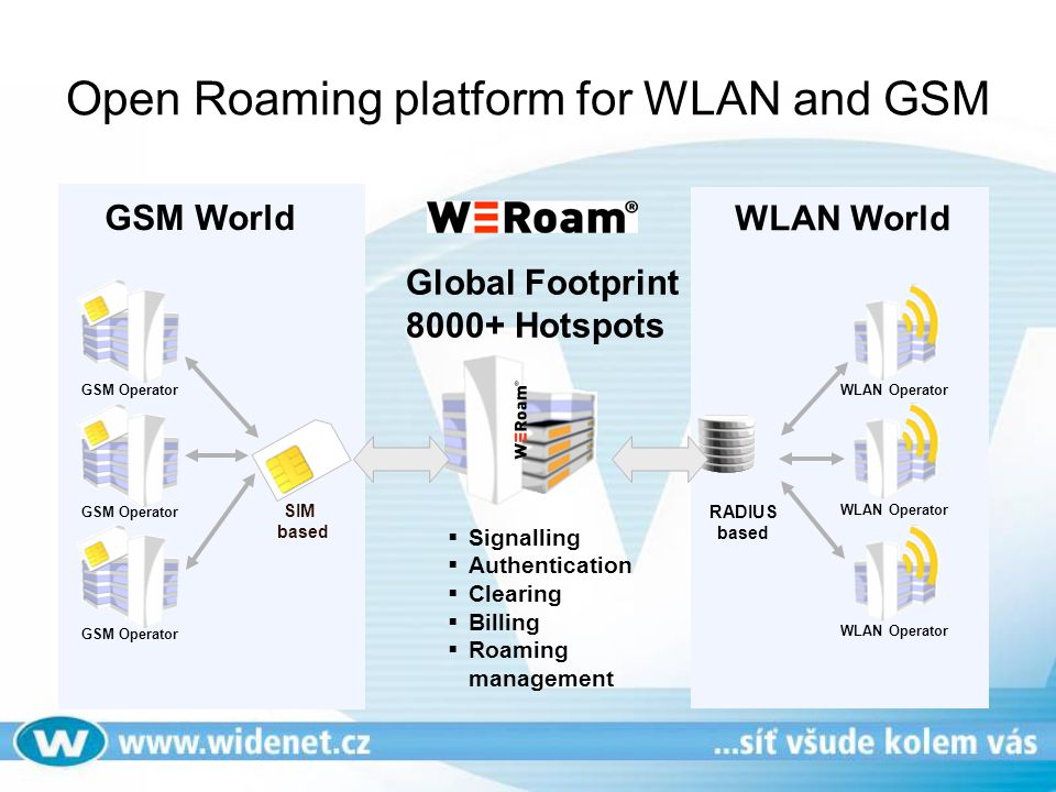 Open Roaming platform for WLAN and GSM