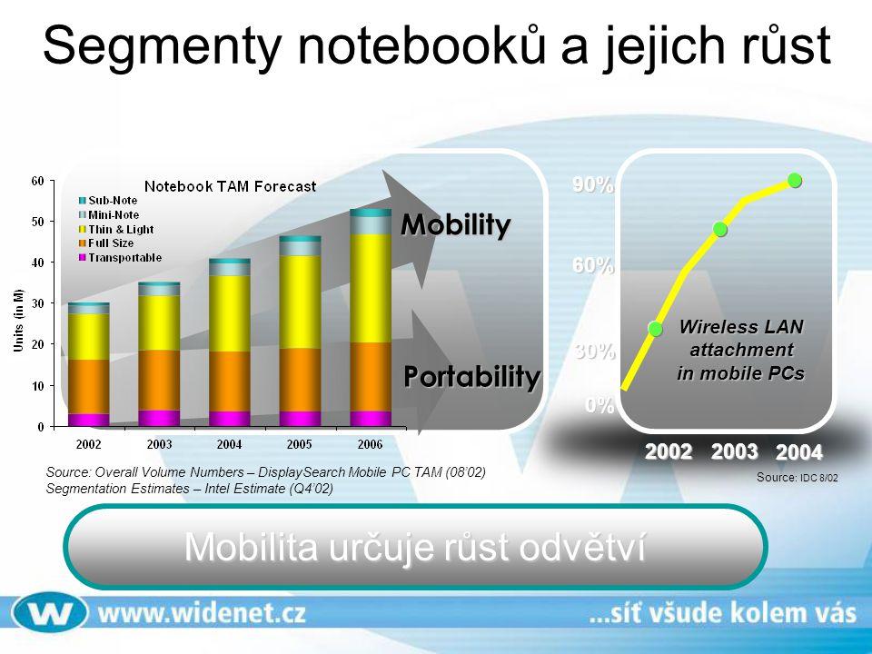 Segmenty notebooků a jejich růst