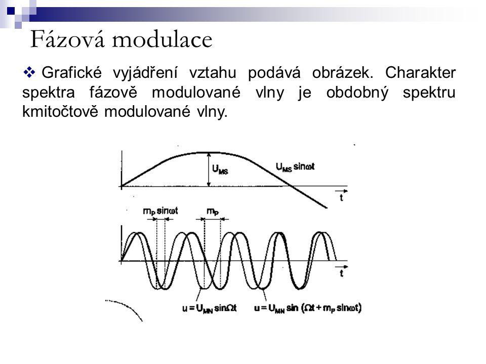 Fázová modulace Grafické vyjádření vztahu podává obrázek.