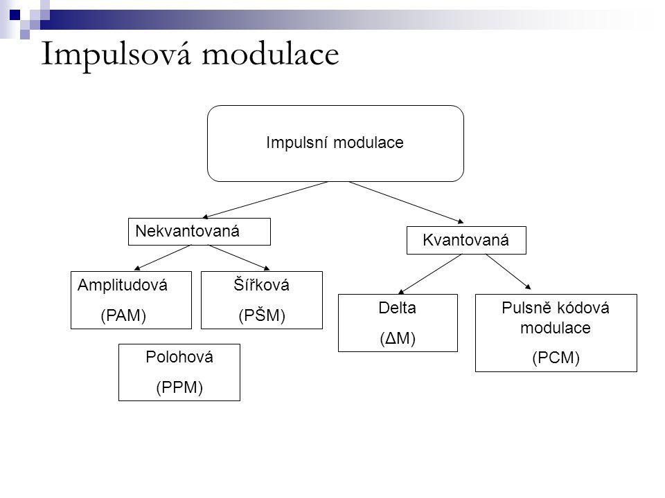 Pulsně kódová modulace