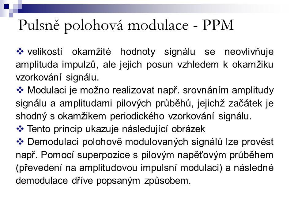 Pulsně polohová modulace - PPM