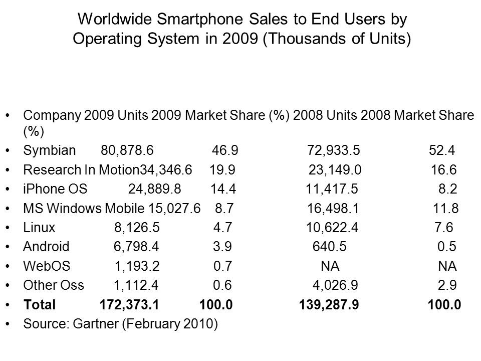Worldwide Smartphone Sales to End Users by Operating System in 2009 (Thousands of Units)