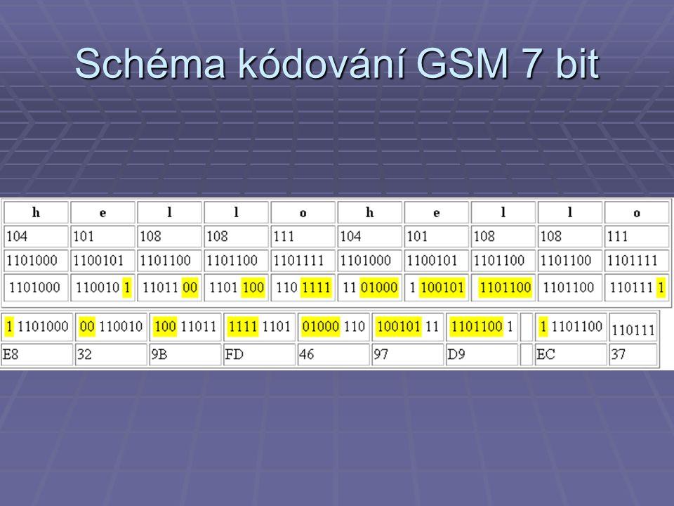 Schéma kódování GSM 7 bit