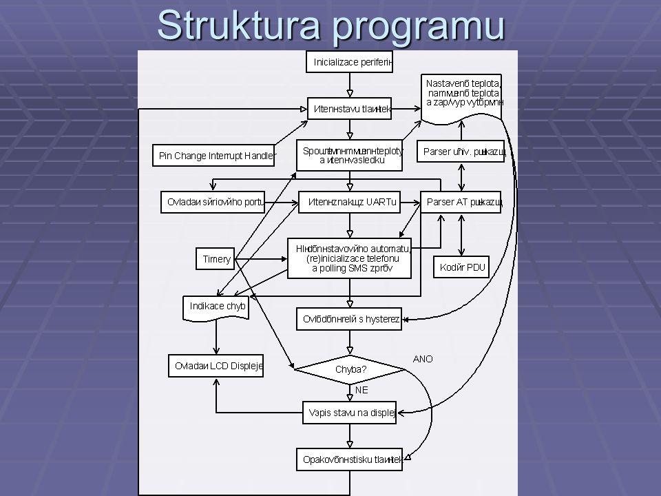 Struktura programu