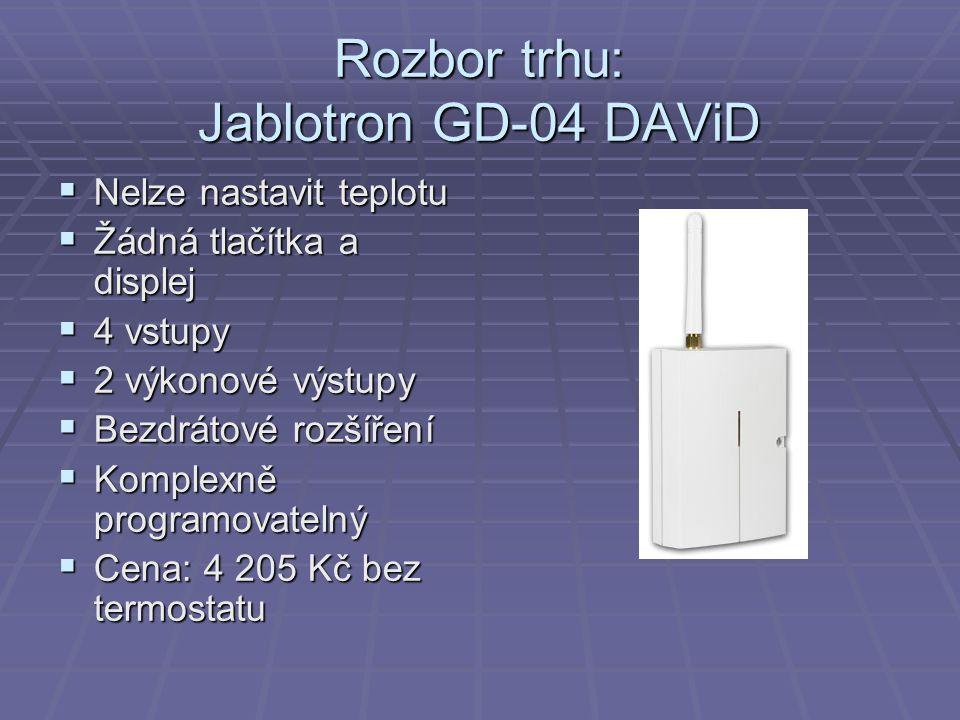 Rozbor trhu: Jablotron GD-04 DAViD